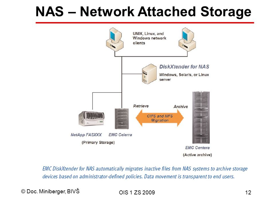 NAS – Network Attached Storage