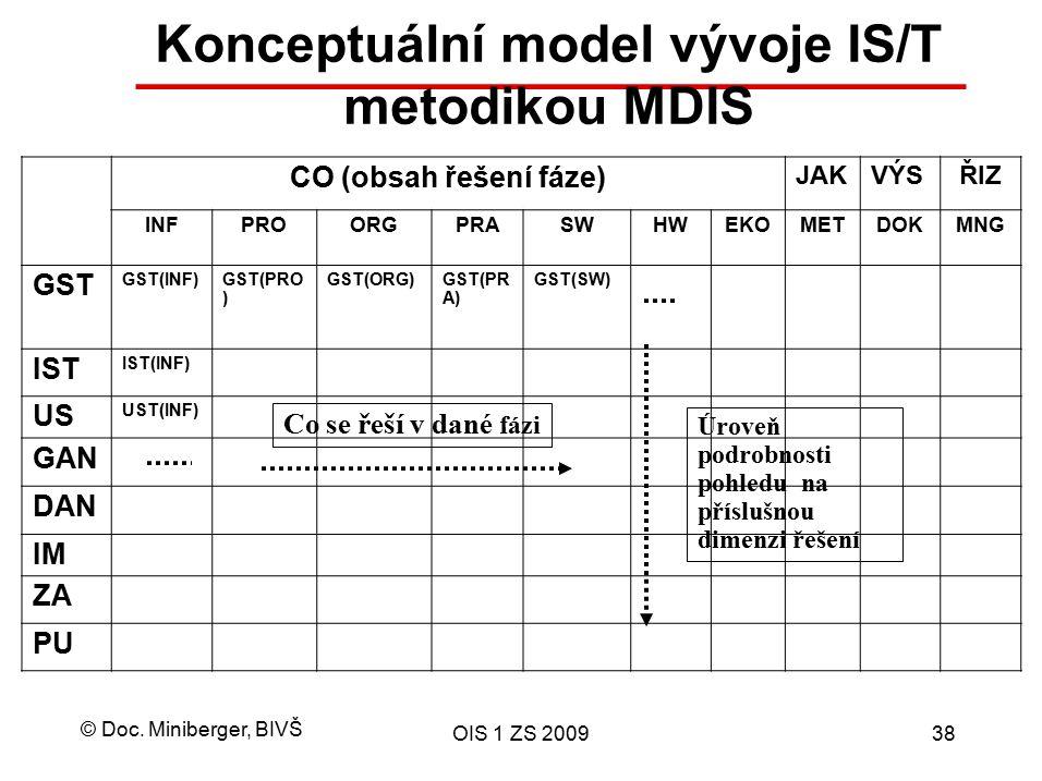 Konceptuální model vývoje IS/T metodikou MDIS