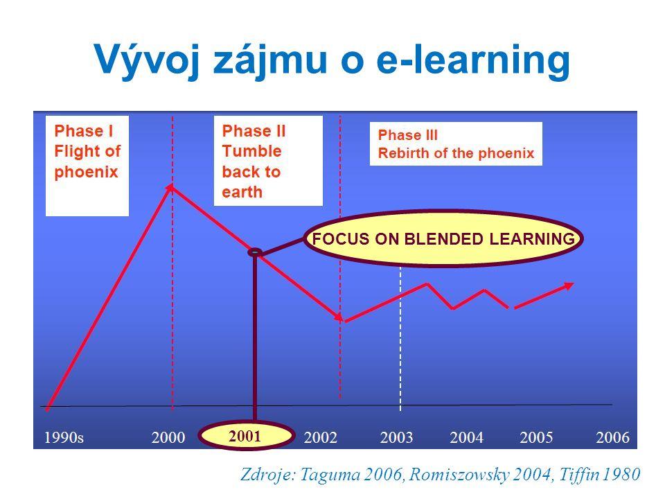 Vývoj zájmu o e-learning