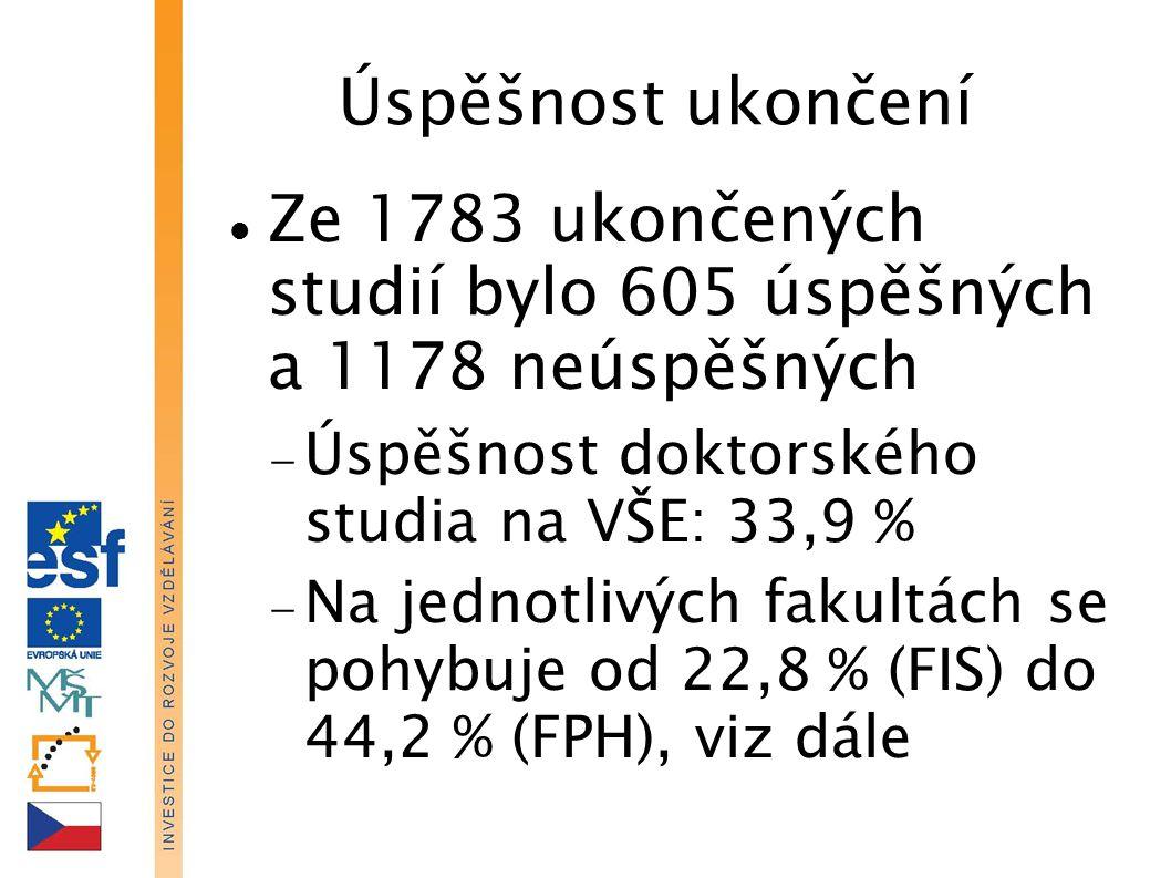 Ze 1783 ukončených studií bylo 605 úspěšných a 1178 neúspěšných