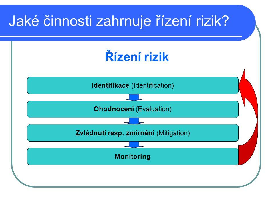 Jaké činnosti zahrnuje řízení rizik