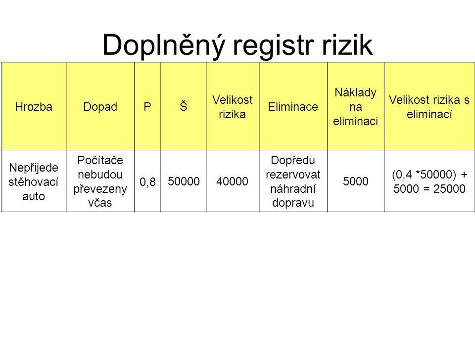 Doplněný registr rizik