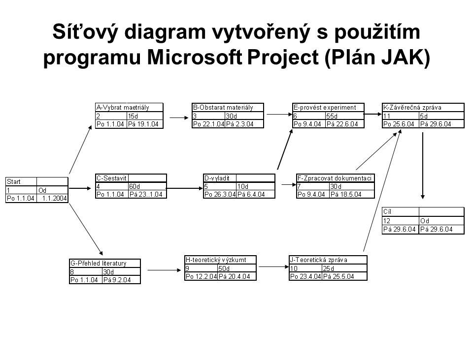 Síťový diagram vytvořený s použitím programu Microsoft Project (Plán JAK)