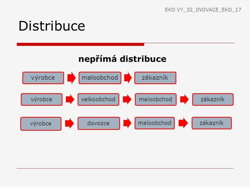 Distribuce nepřímá distribuce výrobce maloobchod zákazník výrobce