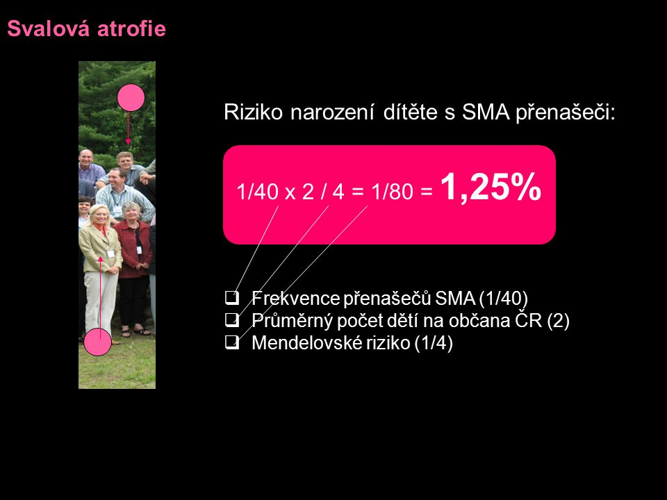 Riziko narození dítěte s SMA přenašeči: