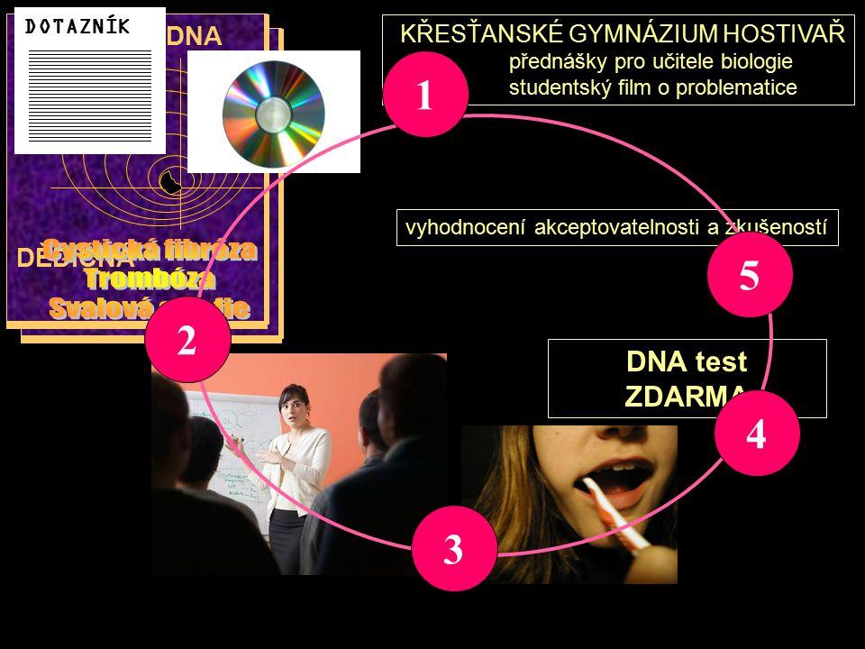 1 Cystická fibróza 5 Trombóza Svalová atrofie 2 4 3 DNA test ZDARMA