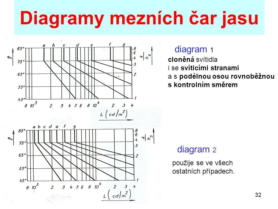 Diagramy mezních čar jasu