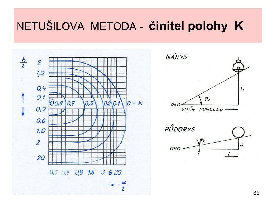 NETUŠILOVA METODA - činitel polohy K
