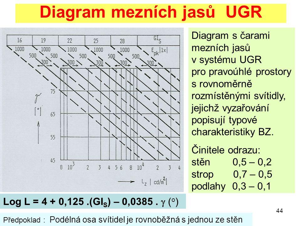 Diagram mezních jasů UGR