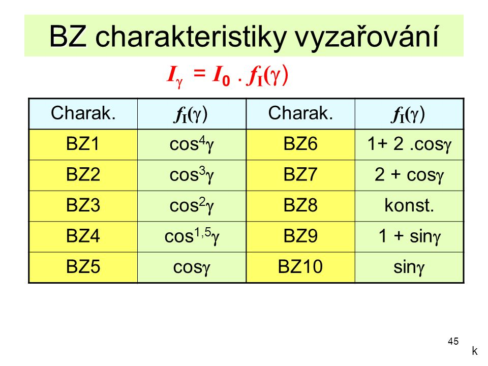 BZ charakteristiky vyzařování