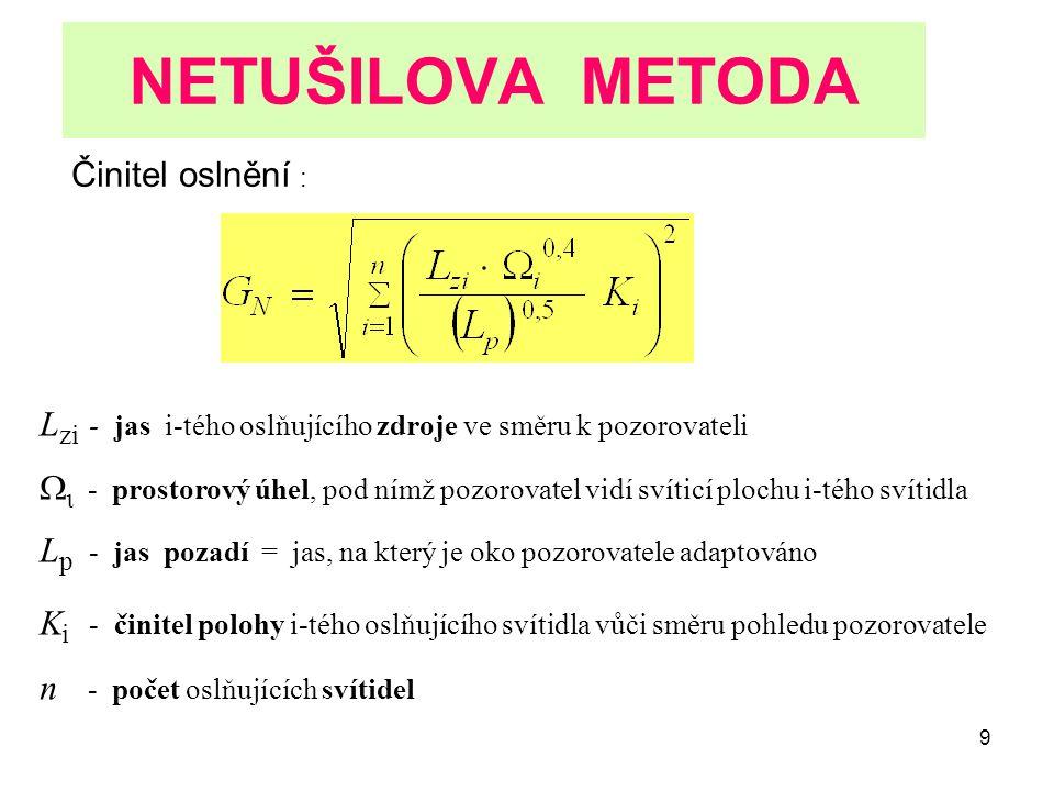NETUŠILOVA METODA Činitel oslnění :
