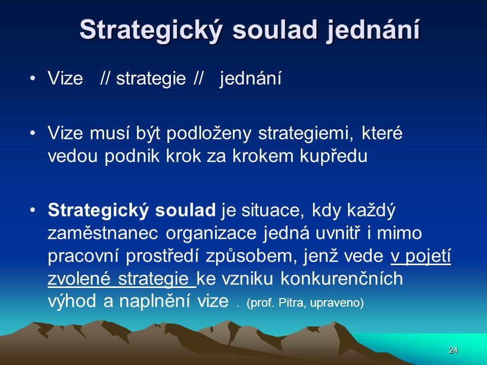 Strategický soulad jednání