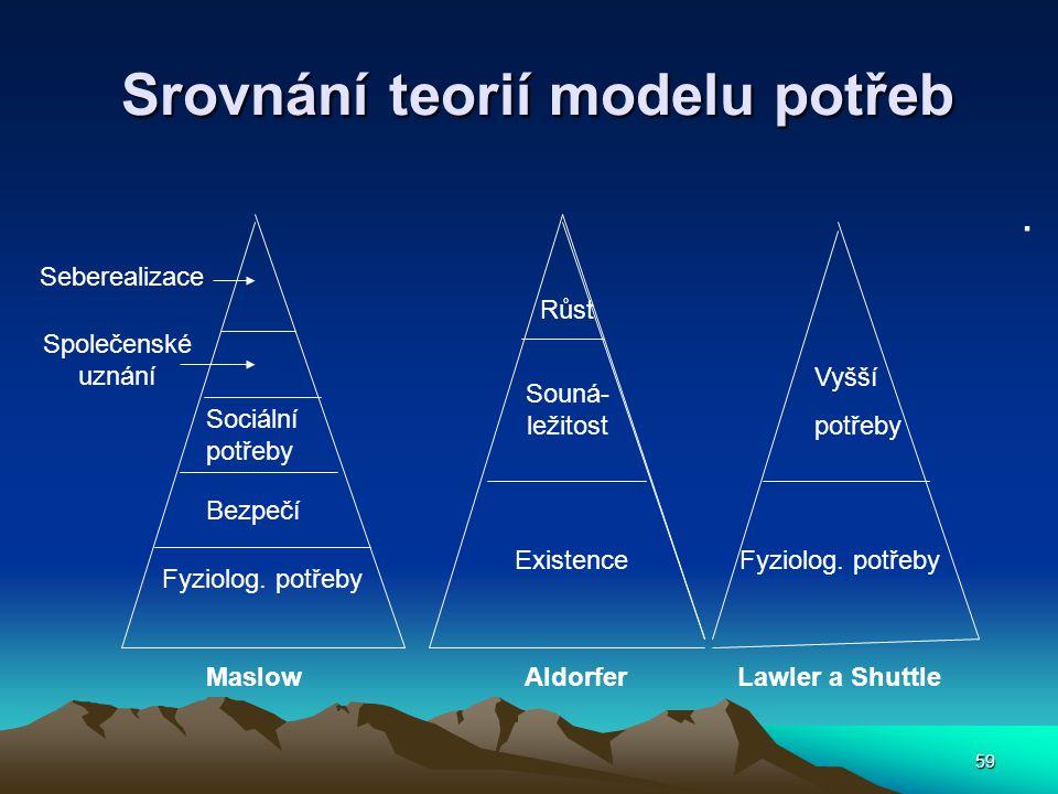 Srovnání teorií modelu potřeb