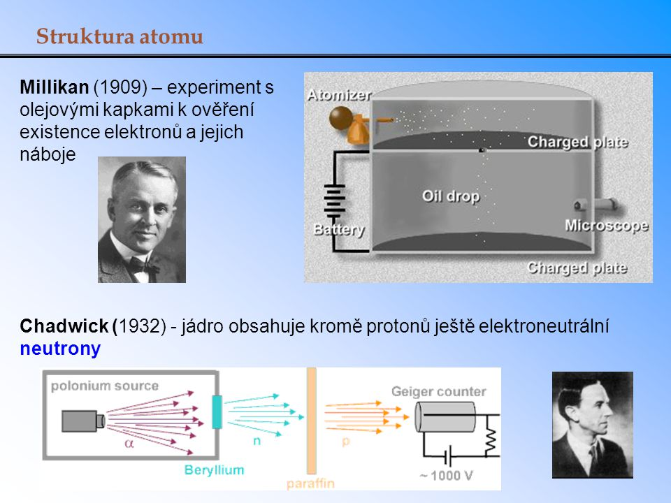 Struktura atomu Millikan (1909) – experiment s olejovými kapkami k ověření existence elektronů a jejich náboje.