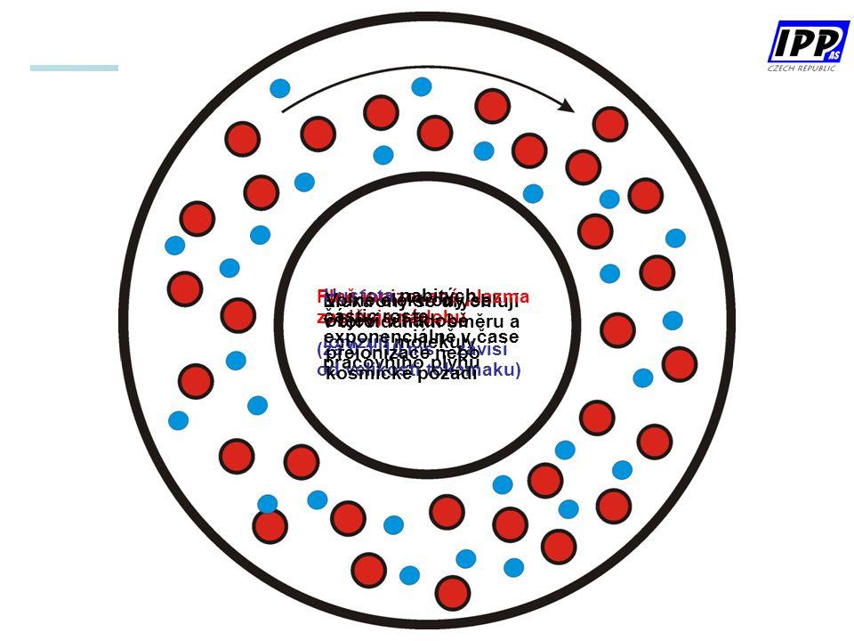Plně ionizované plazma zaplňuje nádobu