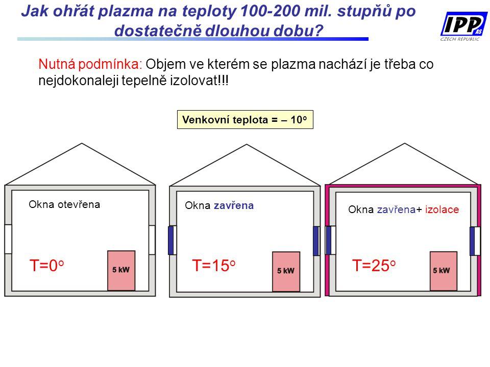 Jak ohřát plazma na teploty 100-200 mil