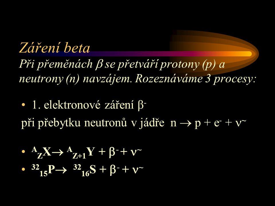 Záření beta Při přeměnách  se přetváří protony (p) a neutrony (n) navzájem. Rozeznáváme 3 procesy: