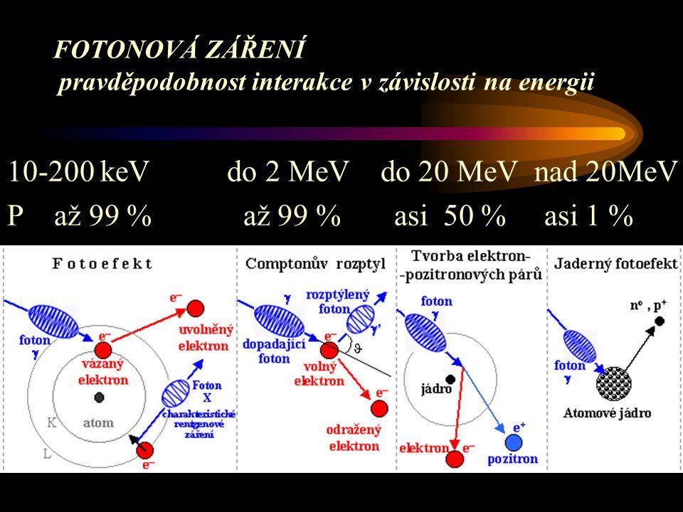 FOTONOVÁ ZÁŘENÍ pravděpodobnost interakce v závislosti na energii
