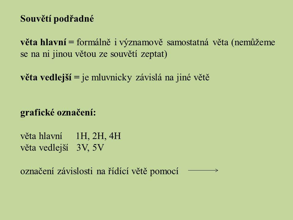 Souvětí podřadné věta hlavní = formálně i významově samostatná věta (nemůžeme se na ni jinou větou ze souvětí zeptat)