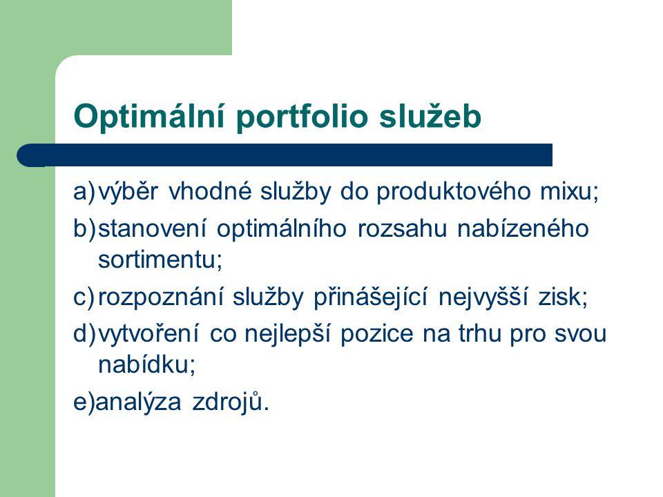 Optimální portfolio služeb