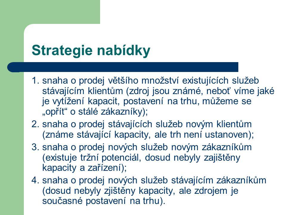 Strategie nabídky