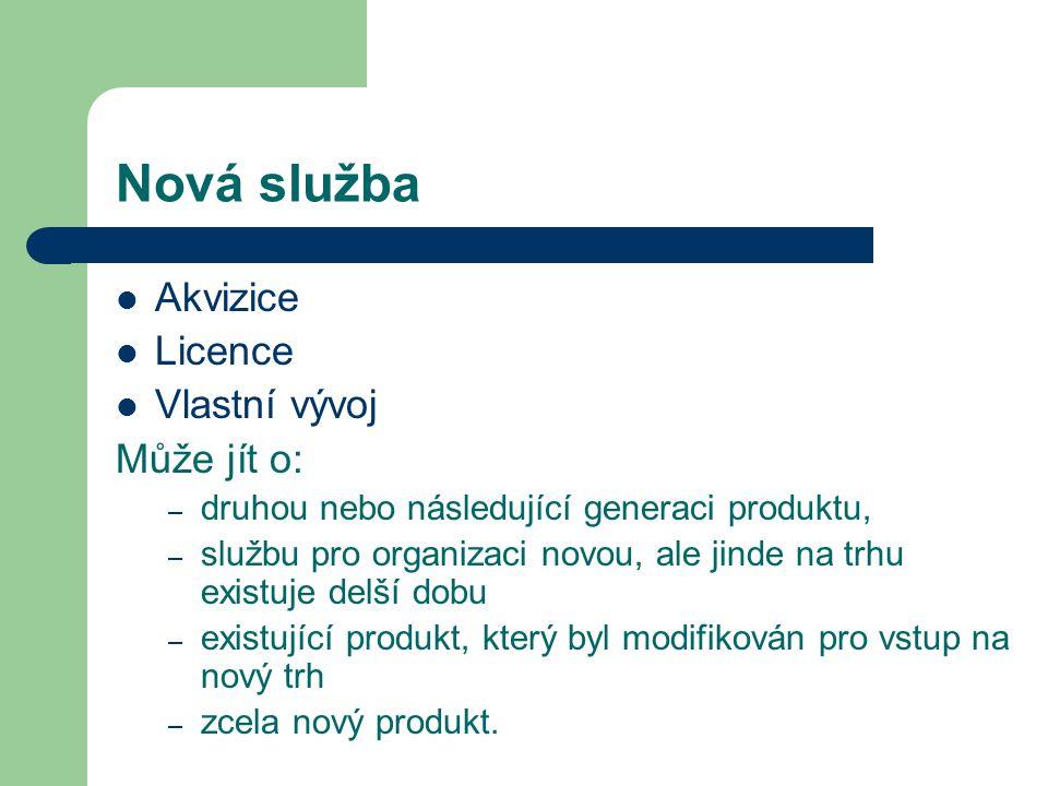 Nová služba Akvizice Licence Vlastní vývoj Může jít o:
