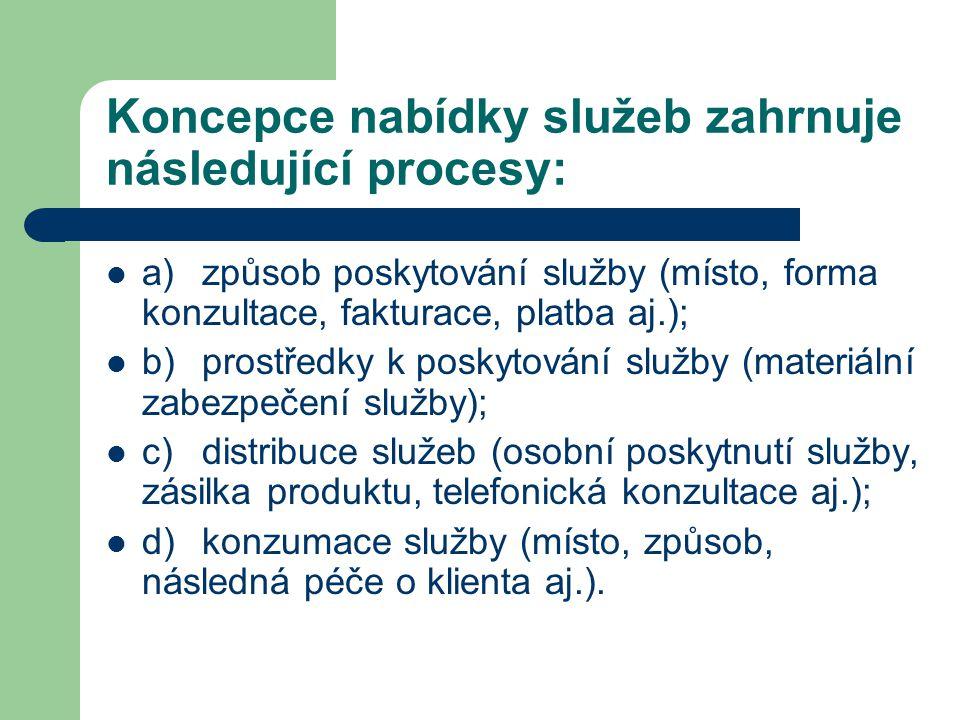 Koncepce nabídky služeb zahrnuje následující procesy: