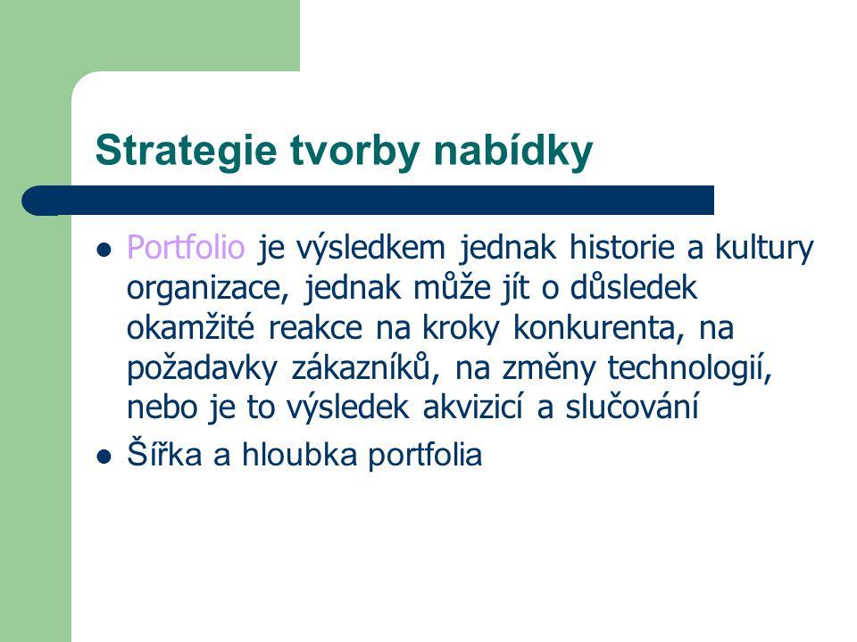 Strategie tvorby nabídky