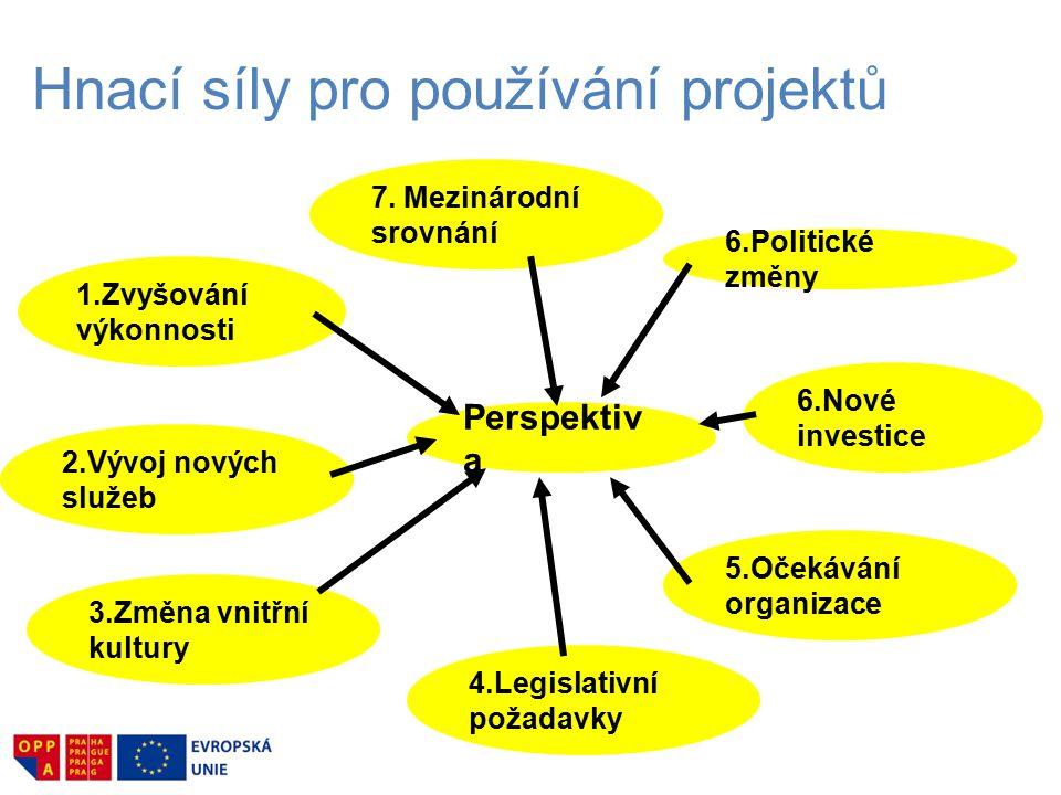 Hnací síly pro používání projektů