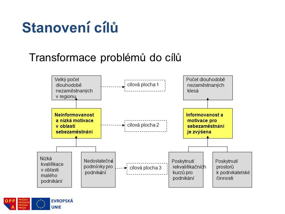 Stanovení cílů Transformace problémů do cílů Velký počet dlouhodobě