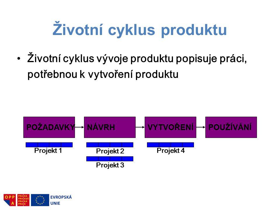 Životní cyklus produktu