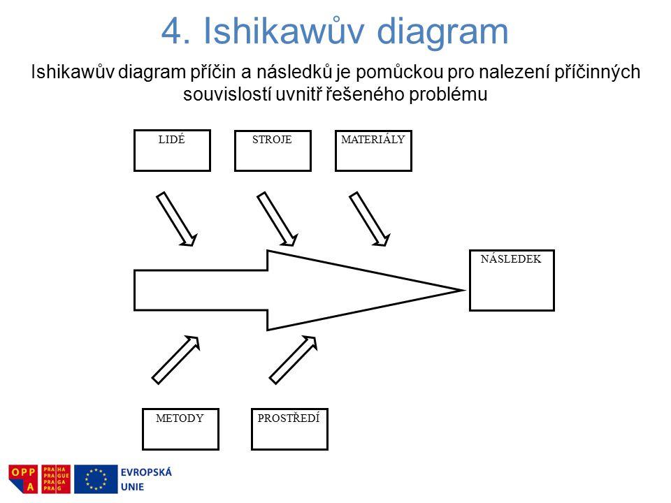 4. Ishikawův diagram Ishikawův diagram příčin a následků je pomůckou pro nalezení příčinných souvislostí uvnitř řešeného problému.
