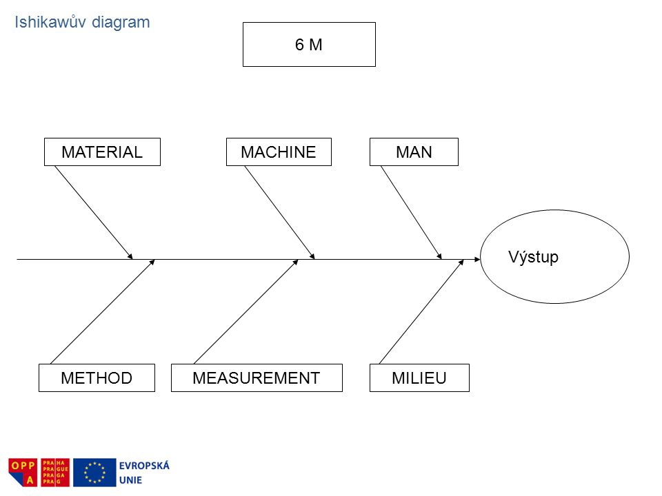 Ishikawův diagram 6 M MATERIAL MACHINE MAN Výstup METHOD MEASUREMENT MILIEU