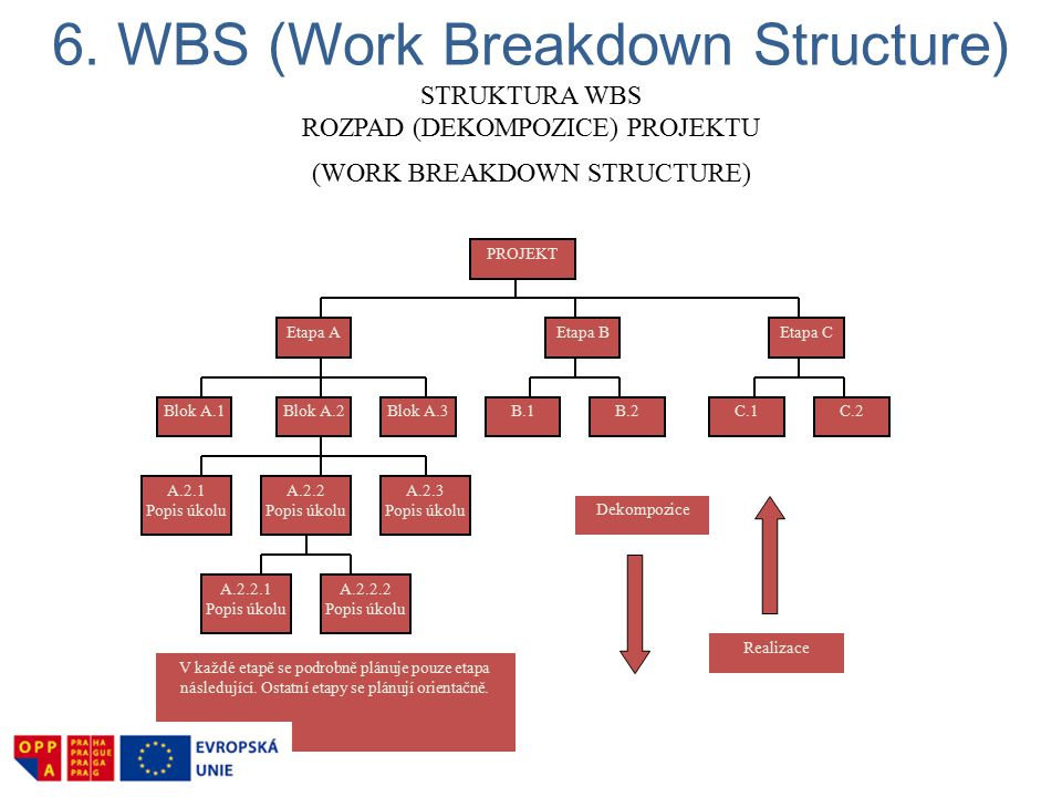 6. WBS (Work Breakdown Structure)