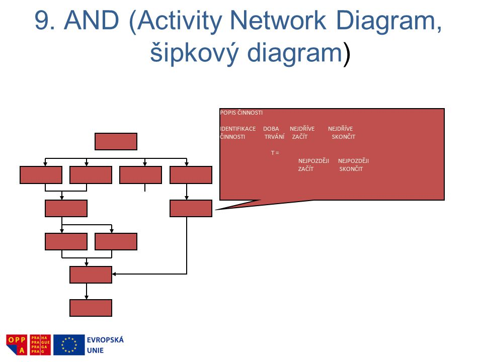 9. AND (Activity Network Diagram, šipkový diagram)