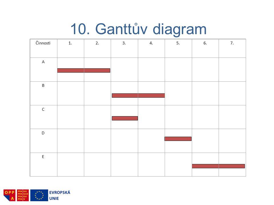 10. Ganttův diagram Činnosti 1. 2. 3. 4. 5. 6. 7. A B C D E