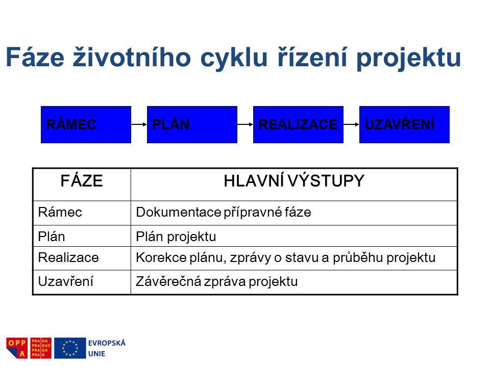 Fáze životního cyklu řízení projektu