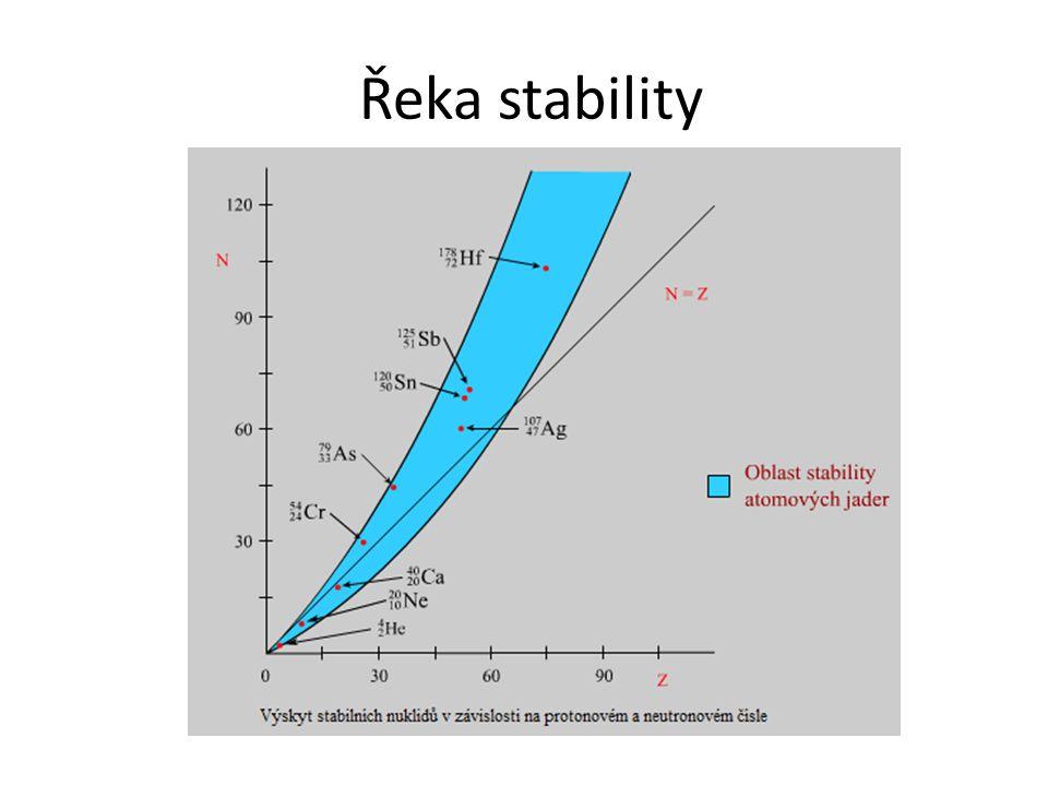 Řeka stability