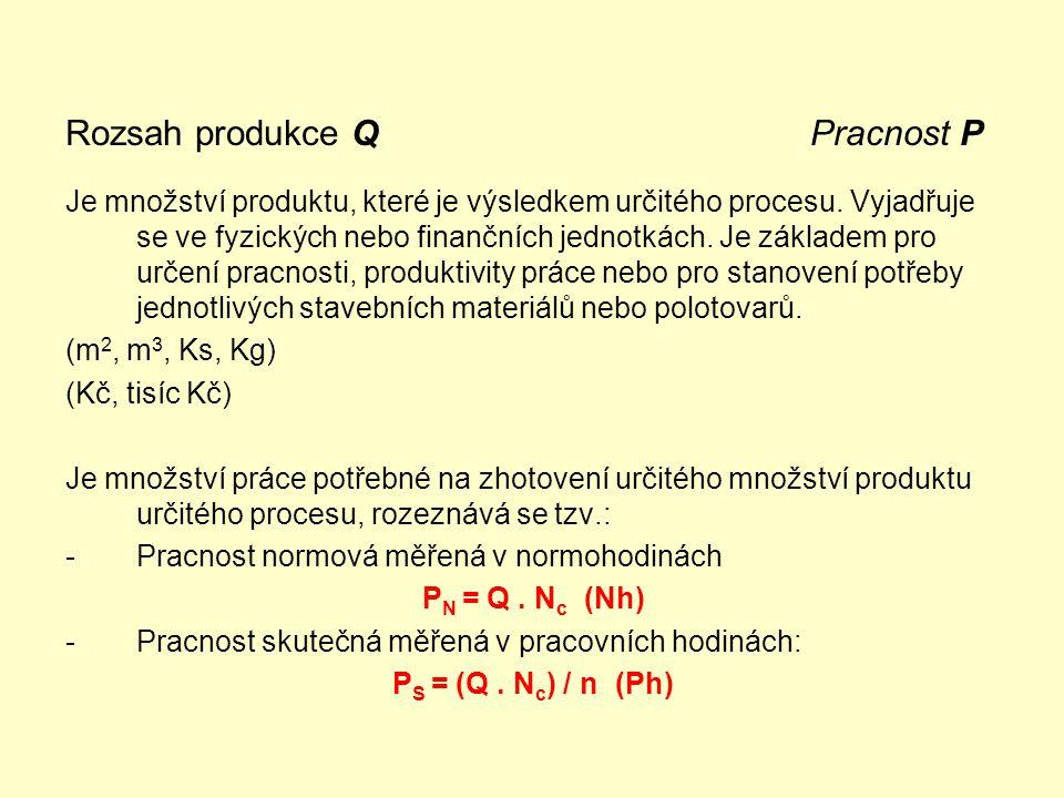 Rozsah produkce Q Pracnost P