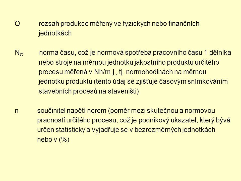 Q rozsah produkce měřený ve fyzických nebo finančních