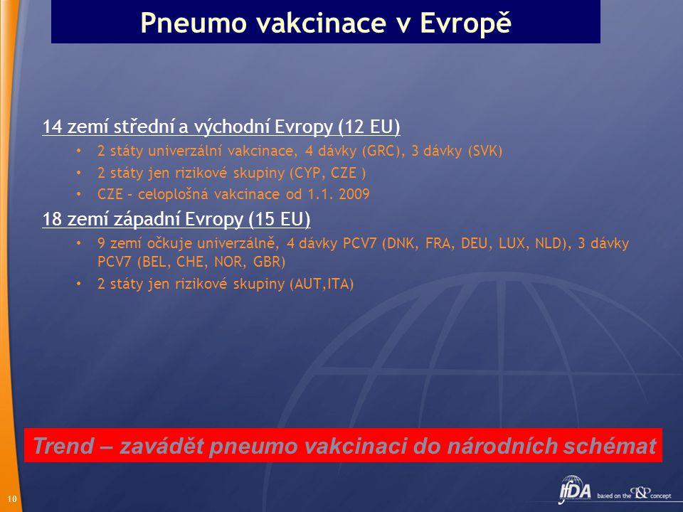 Pneumo vakcinace v Evropě