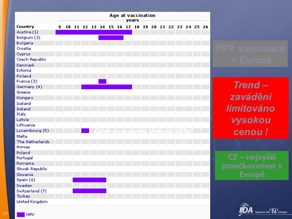 HPV vakcinace v Evropě Trend – zavádění limitováno vysokou cenou !
