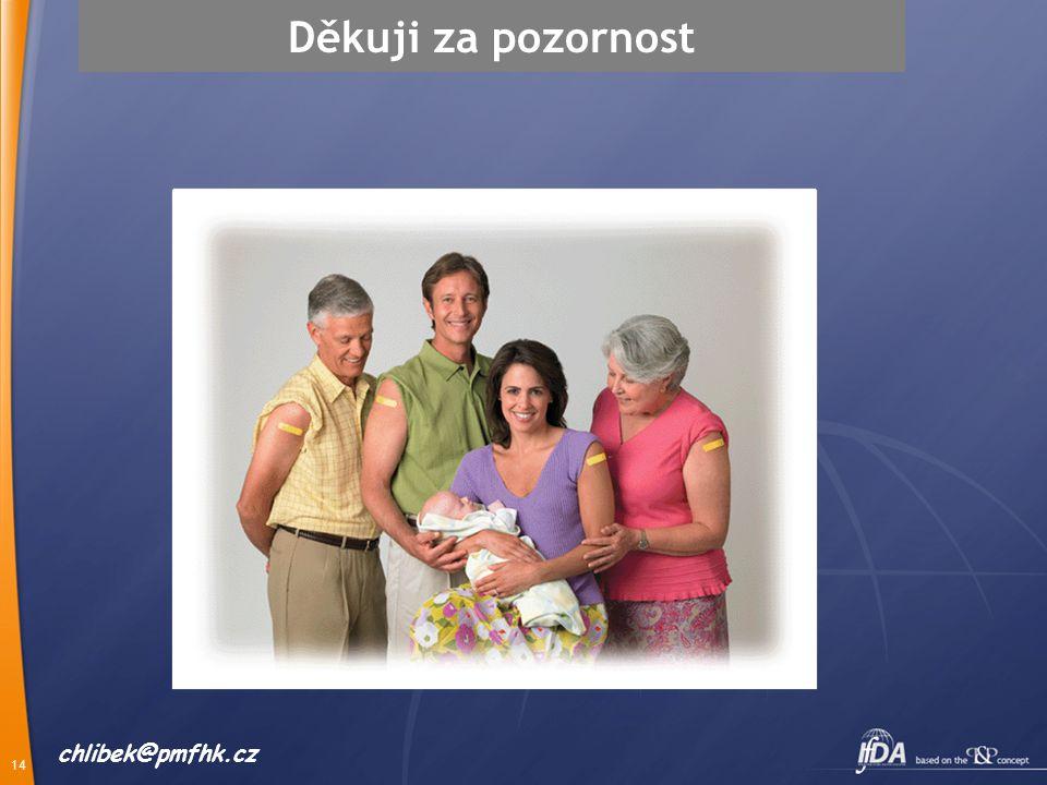 Děkuji za pozornost chlibek@pmfhk.cz