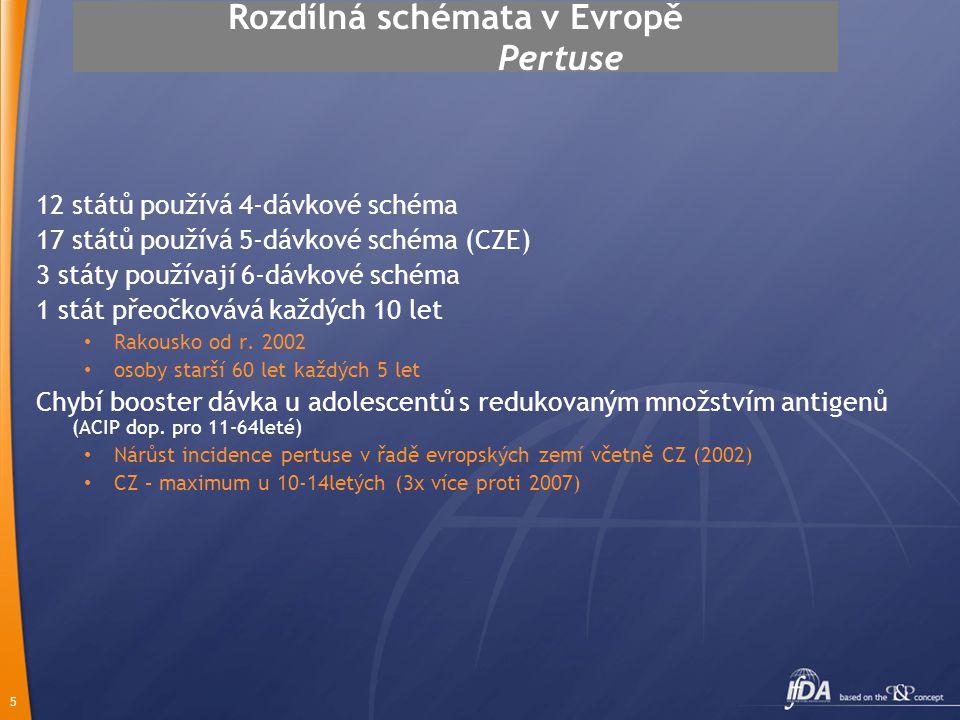Rozdílná schémata v Evropě Pertuse