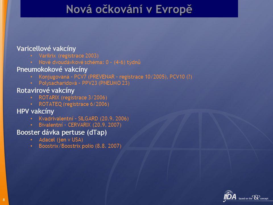 Nová očkování v Evropě Varicellové vakcíny Pneumokokové vakcíny