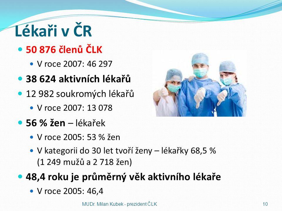Lékaři v ČR 50 876 členů ČLK 38 624 aktivních lékařů