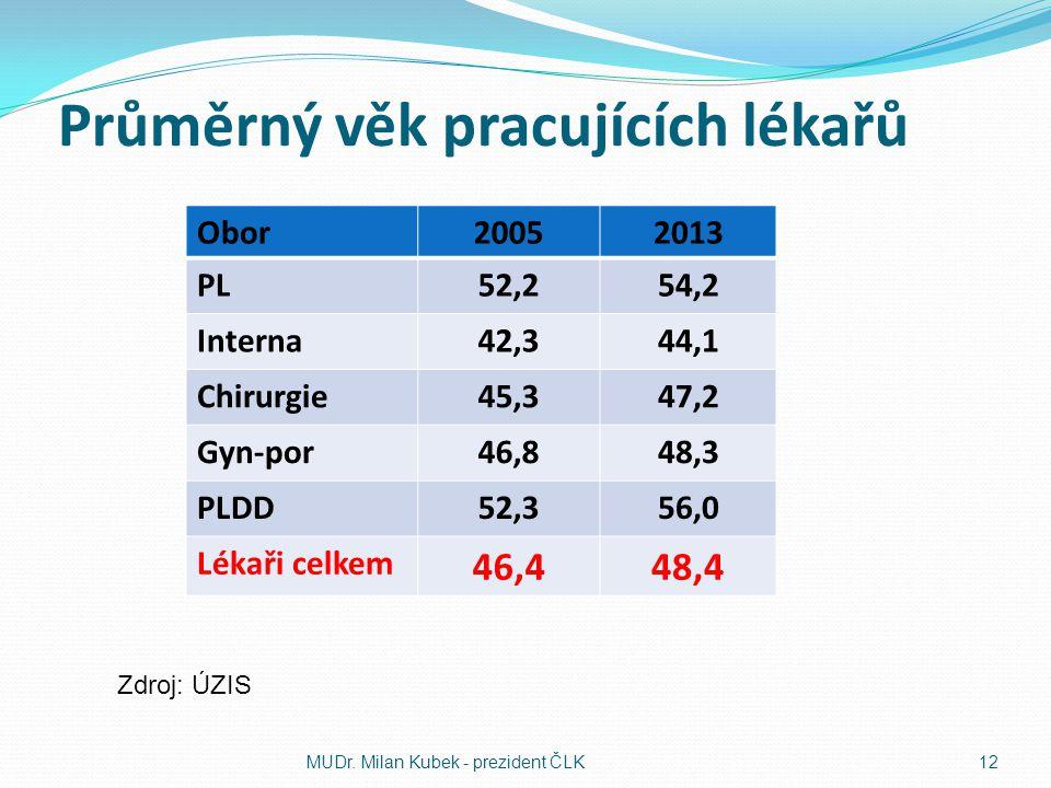 Průměrný věk pracujících lékařů