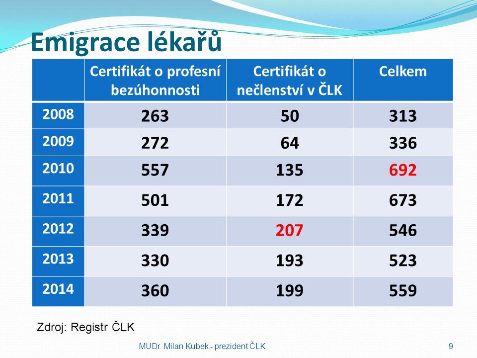 Certifikát o profesní bezúhonnosti Certifikát o nečlenství v ČLK