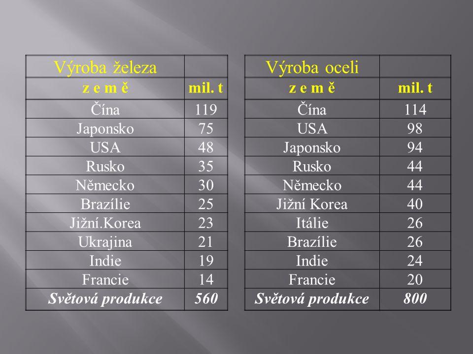 Výroba železa Výroba oceli z e m ě mil. t Čína 119 114 Japonsko 75 USA