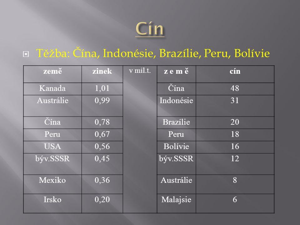 Cín Těžba: Čína, Indonésie, Brazílie, Peru, Bolívie země zinek z e m ě